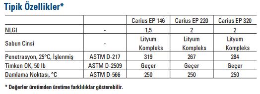 Carius-EP-teknik