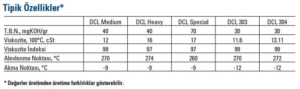 Super-DCL-teknik